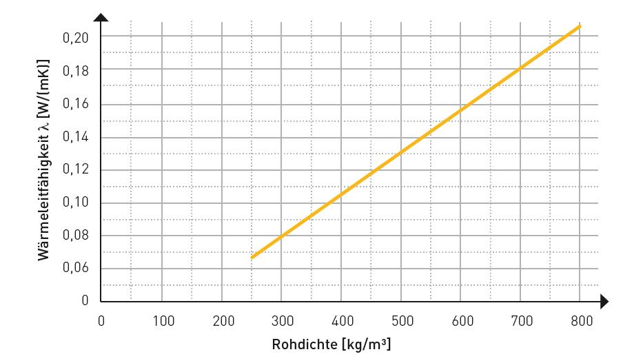 Abhängigkeit der Wärmeleitfähigkeit von der Rohdichte für Porenbeton