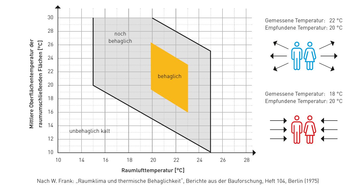 Thermische Behaglichkeit bei sitzender Tätigkeit, mittlerer Aktivität und entsprechend angepasster Bekleidung als Funktion der mittleren Oberflächentemperatur der raumumschliessenden Flächen und der Raumlufttemperatur